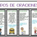 Types of sentences in Spanish
